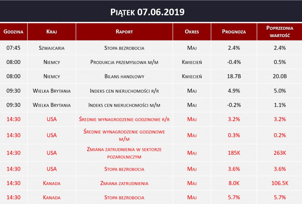 Dane makro 07.06.2019   stopa bezrobocia, Non Farm Payrolls
