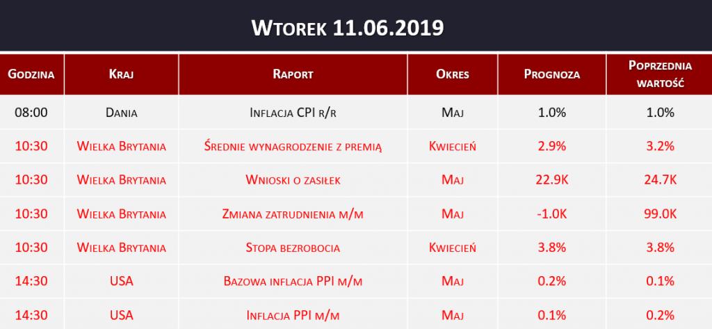 Dane makro 11.06.2019   inflacja CPI, stopa bezrobocia, inflacja PPI