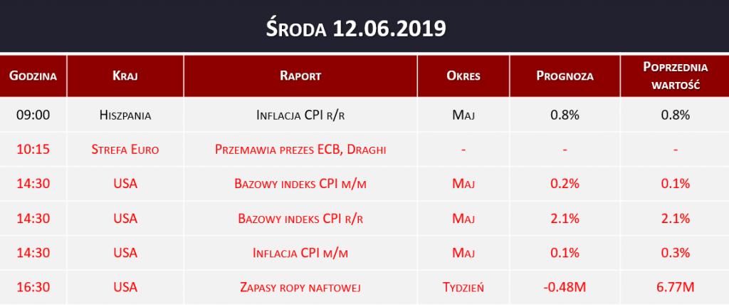 Dane makro 12.06.2019   inflacja CPI, ECB, zapasy WTI