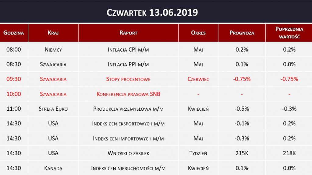 Dane makro 13.06.2019   inflacja, stopy procentowe SNB, wnioski o zasiłek