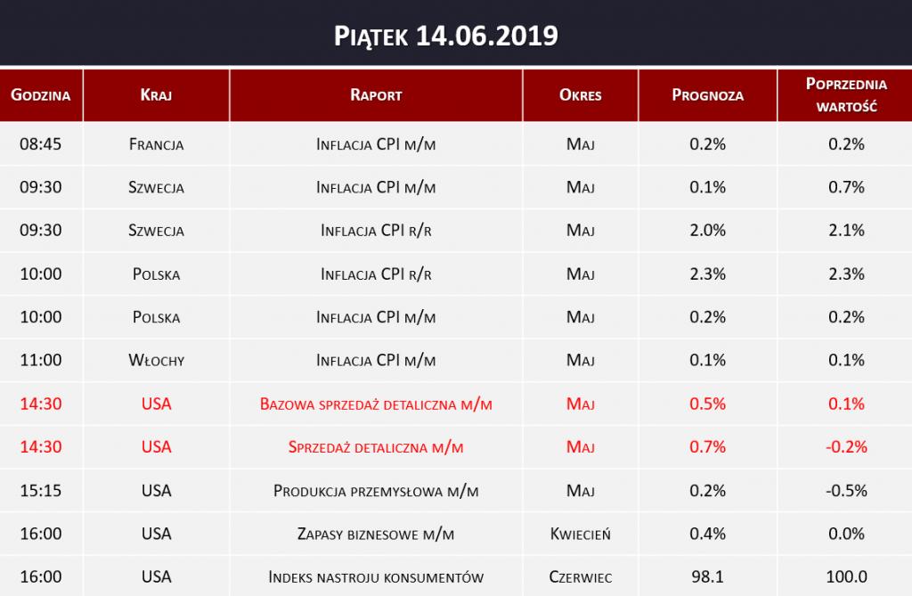 Dane makro 14.06.2019   inflacja CPI, sprzedaż detaliczna