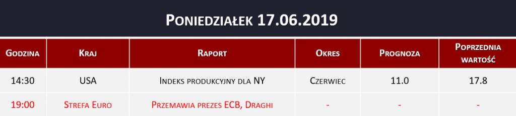 Dane makro 17.06.2019   indeks produkcyjny, ECB