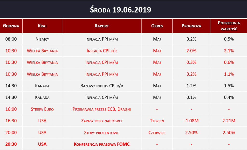 Dane makro 19.06.2019   inflacja CPI, ECB, stopy procentowe