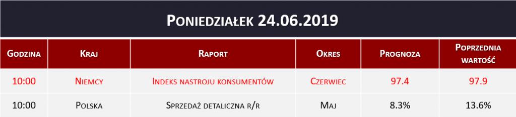 Dane makro 24.06.2019   indeks konsumencki, sprzedaż detaliczna