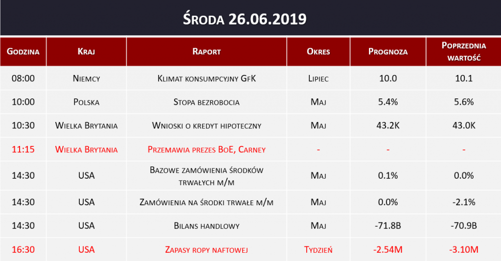 Dane makro 26.06.2019
