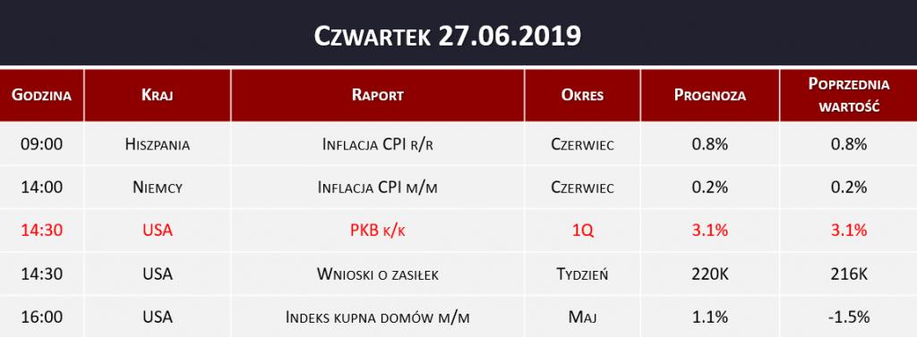 Dane makro 27.06.2019   inflacja CPI, PKB