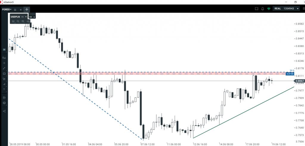 Analiza euro i dolara   zakończenie korekty czy odwrócenie trendu?