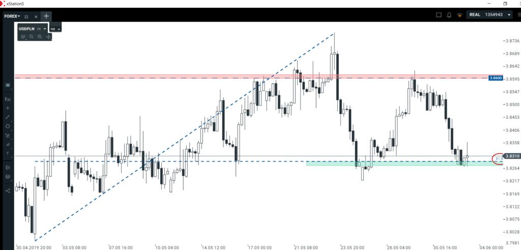 Analiza euro i dolara   nowy tydzień przyniesie zmianę tendencji?