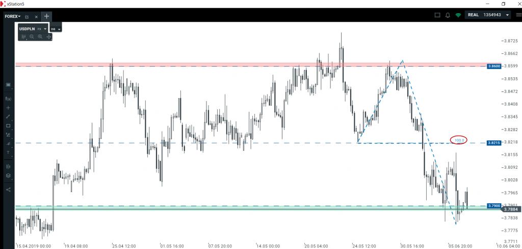 Analiza euro i dolara   jak wykresy zareagują na NFP?