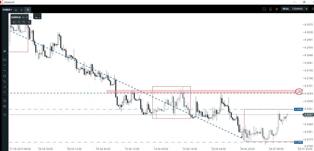 Kurs euro i dolara   jak wykorzystać słabość PLN a?