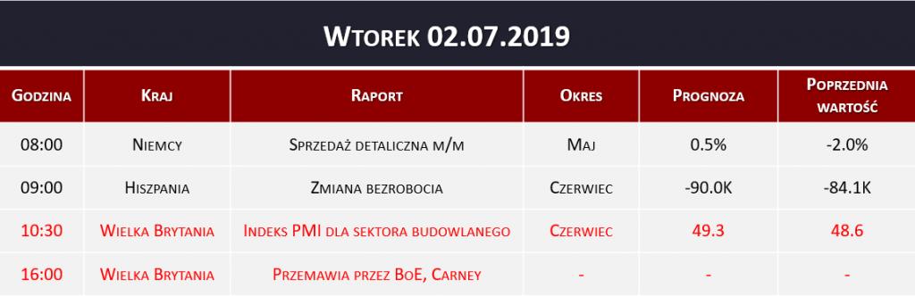 Dane makro 02.07.2019   sprzedaż detaliczna, zmiana bezrobocia