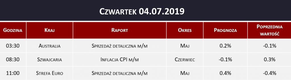 Dane makro 04.07.2019   inflacja CPI, sprzedaż detaliczna