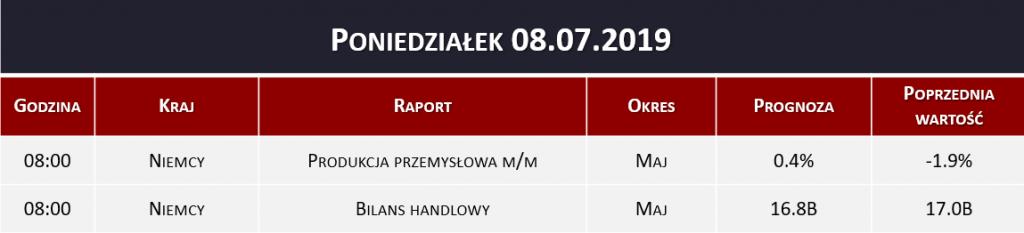 Dane makro 08.07.2019   produkcja przemysłowa, bilans handlowy