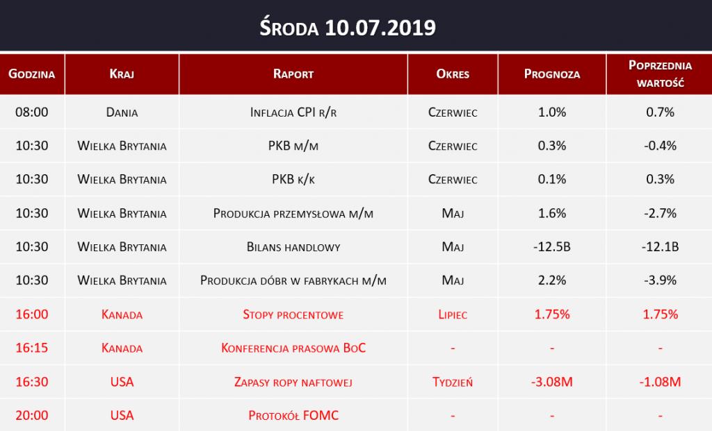 Dane makro 10.07.2019   PKB, bilans handlowy, produkcja przemysłowa