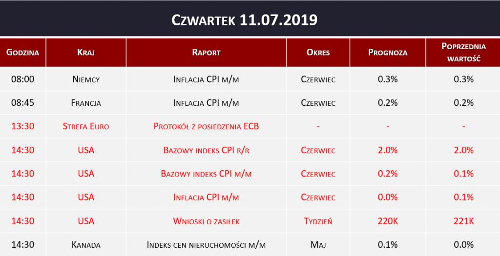 Dane makro 11.07.2019   inflacja CPI, protokół ECB, wnioski o zasiłek