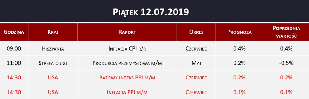 Dane makro 12.07.2019   inflacja CPI, produkcja przemysłowa, inflacja PPI