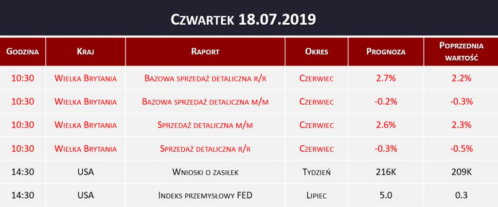 Dane makro 18.07.2019   sprzedaż detaliczna, wnioski o zasiłek