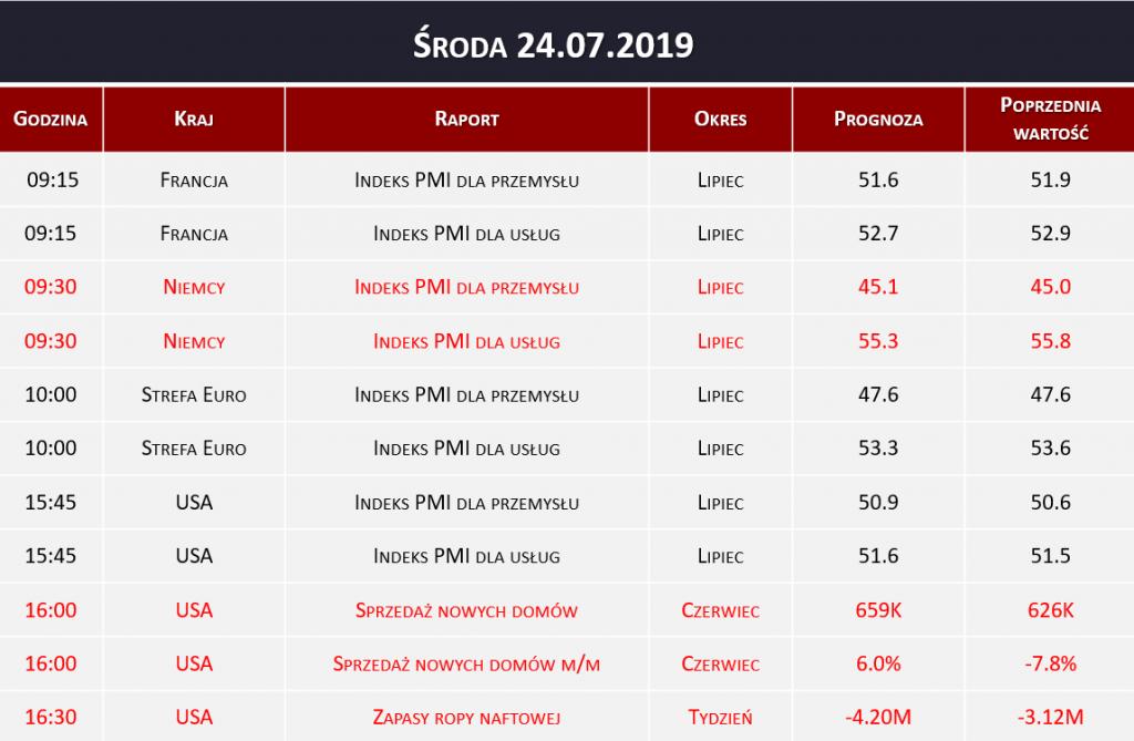 Dane makro 24.07.2019   indeks PMI, zapasy ropy naftowej