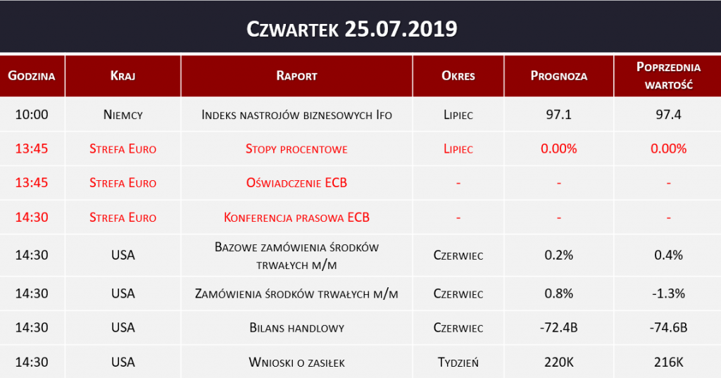 Dane makro 25.07.2019   stopy procentowe, konferencja ECB