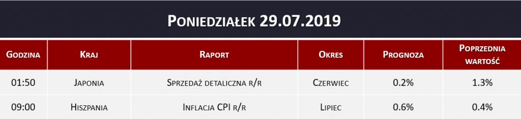 Dane makro 29.07.2019   sprzedaż detaliczna, inflacja CPI
