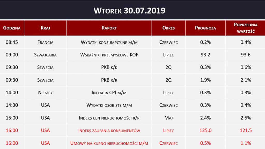 Dane makro 30.07.2019   PKB, indeks zaufania konsumentów