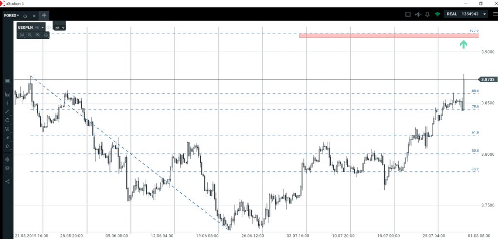 Co dalej z dolarem, euro, funtem i złotym?