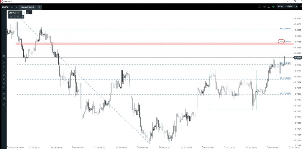 Analiza techniczna euro i dolara   ostatnia sesja tygodnia to okazja do zajęcia pozycji?