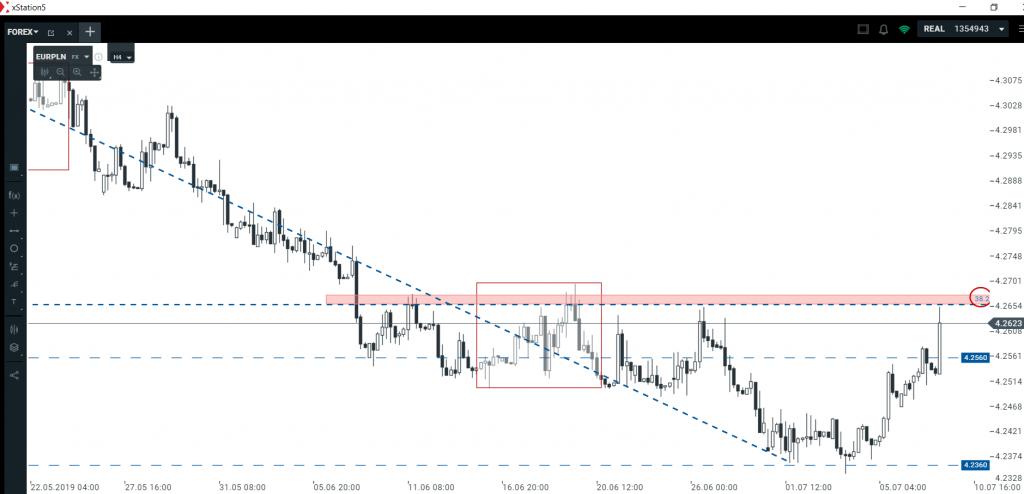 Analiza euro i dolara   kluczowe strefy średnioterminowe