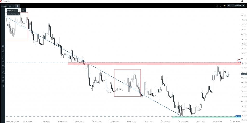 Kurs euro i kurs dolara   pozycja w grze plus wyczekiwanie