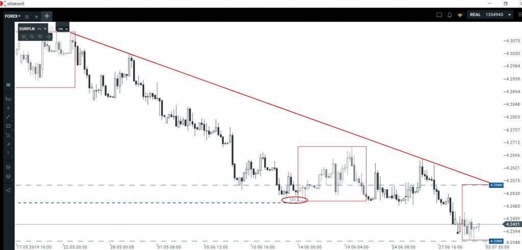 Analiza euro i dolara   geometryczne sygnały na wykresach