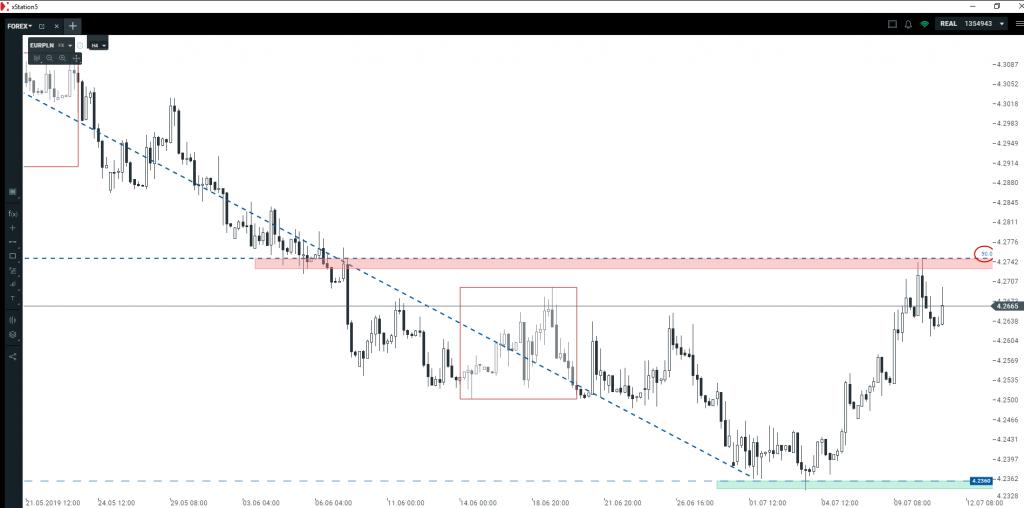 Kurs euro i dolara   jak wykorzystać obecne wyceny?