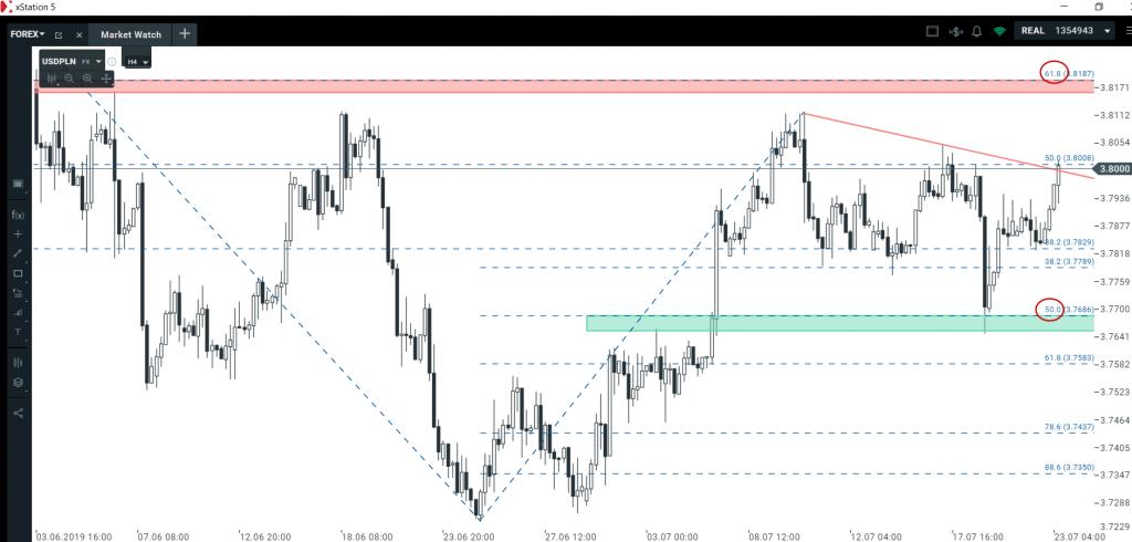 Analiza euro i dolara   realizacja nowych układów