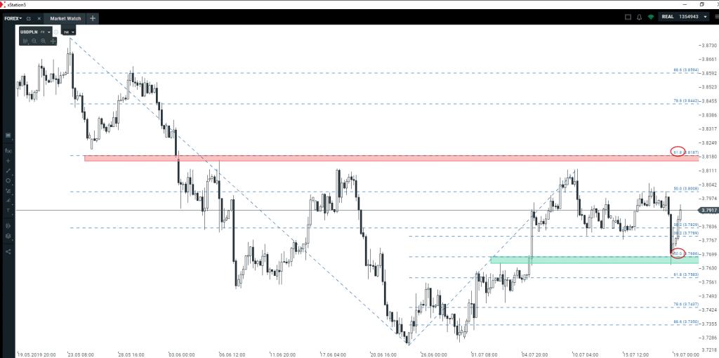 Przegląd euro, dolara i funta   kluczowe poziomy techniczne