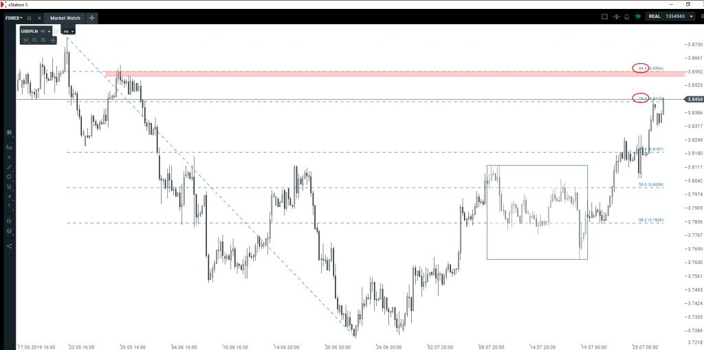 Kurs euro i dolara   czy słabość walut EM to okazja?
