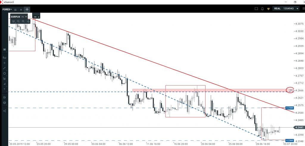 Technika dolara i euro   analizujemy okazje transakcyjne