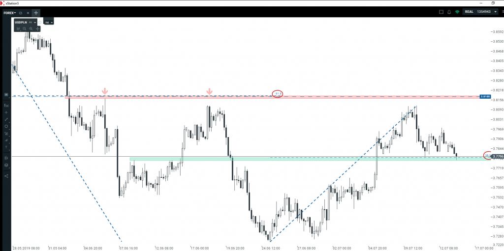 Analiza euro i dolara   nowy tydzień i nowy kierunek na wykresach?