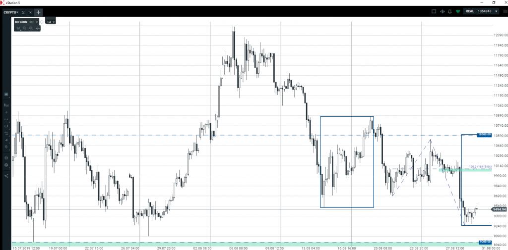 Bitcoin   podwójna korekta wzrostowa oraz kluczowa strefa popytowa