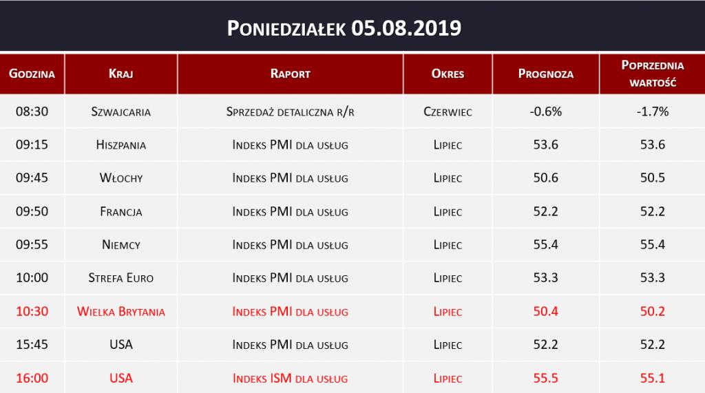 Dane makro 05.08.2019   indeks PMI, sprzedaż detaliczna, indeks ISM