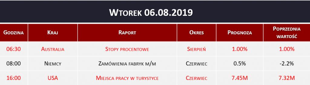 Dane makro 06.08.2019   stopy procentowe, zamówienia fabryk
