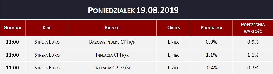 Dane makro 19.08.2019   bazowy indeks CPI, inflacja CPI