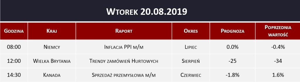 Dane makro 20.08.2019   inflacja PPI, sprzedaż przemysłowa