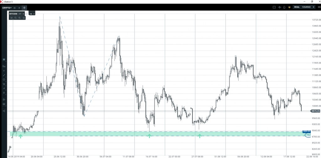 Bitcoin   kiedy przestanie spadać?