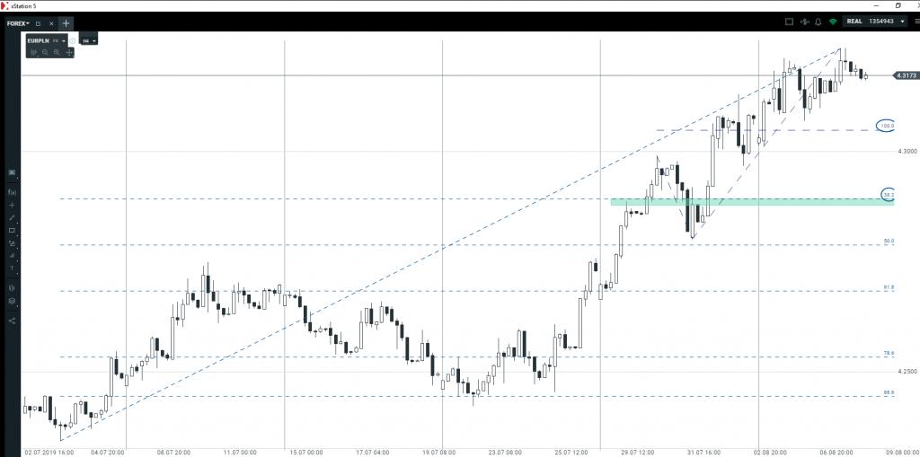 Kolejne scenariusze na dolarze, euro, funcie i złotym