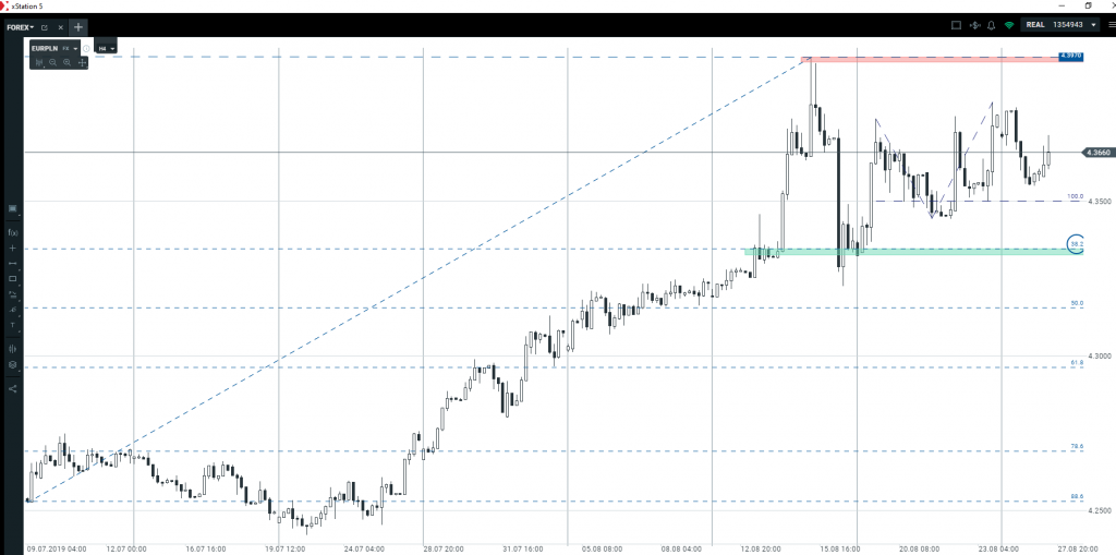 Złoty, dolar, funt, euro   czy jest szansa na kontynuację trendów?