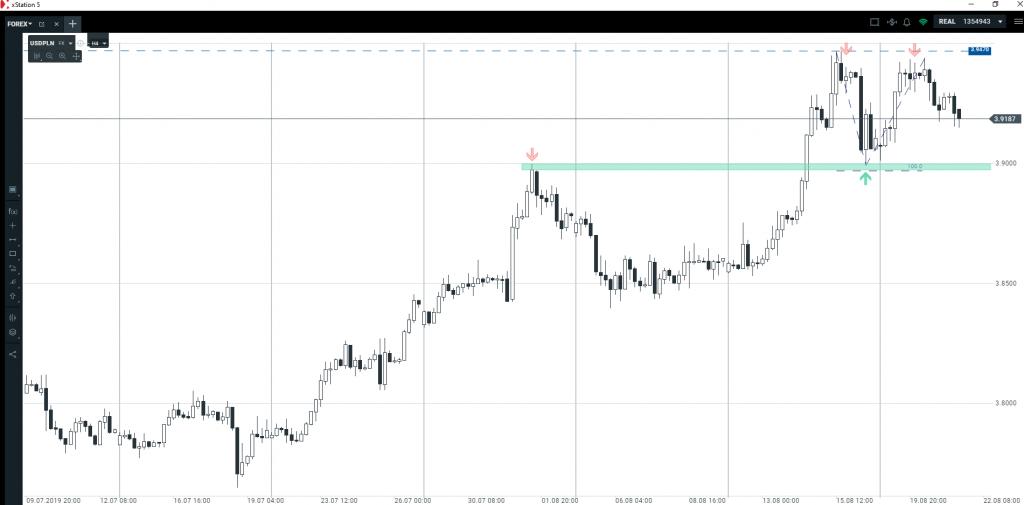 Dolar, euro, funt, złotówka   kolejne okazje na wykresach