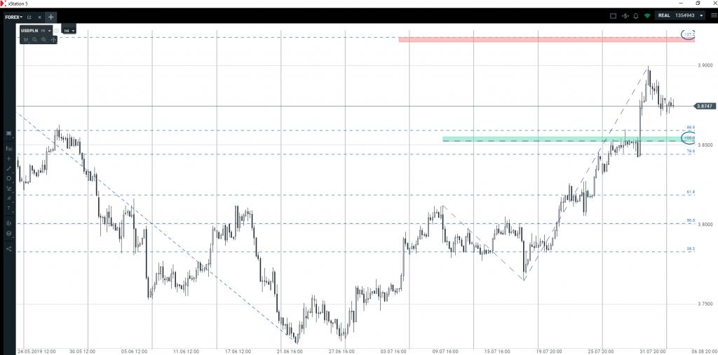 Co dalej na rynku dolara, euro, funta i złotego?