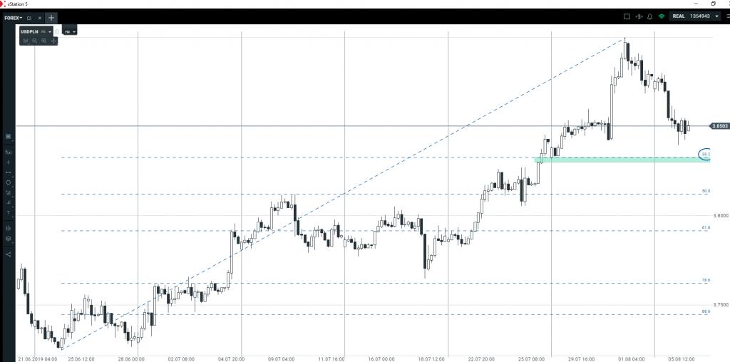 Jakie będą kierunki na euro, dolarze, funcie i złotym?