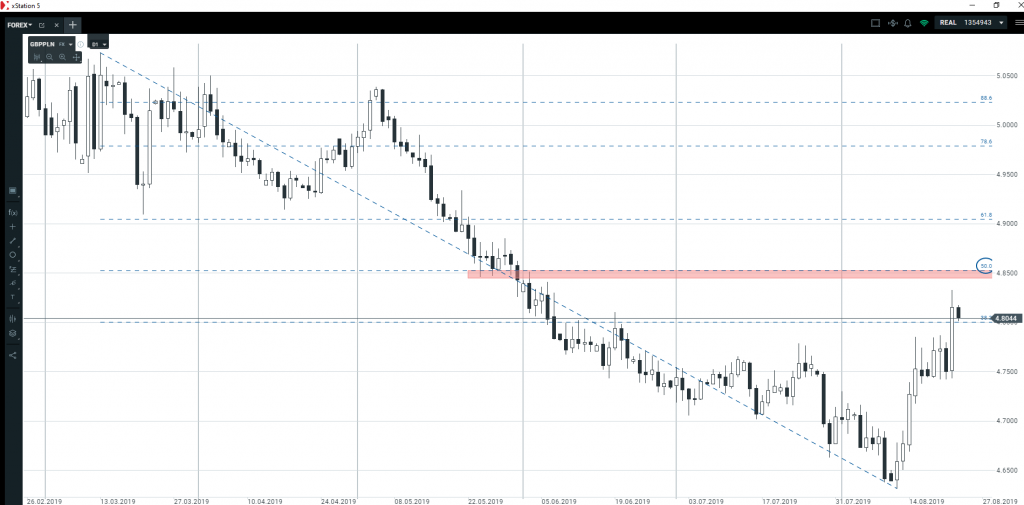 Funt, dolar, euro, złotówka   czy warto dziś zagrywać na tych rynkach?
