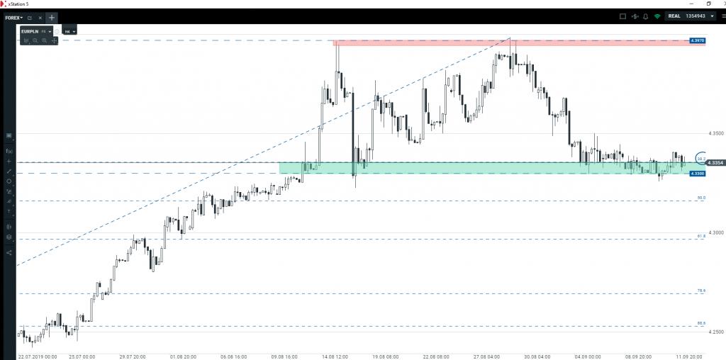 Kurs euro   czekamy na wybicie