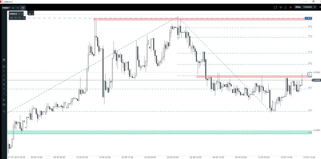 Kurs euro   blisko sygnału spadkowego